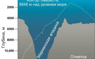 Прогибы земли. Участки суши ниже уровня моря — обзор